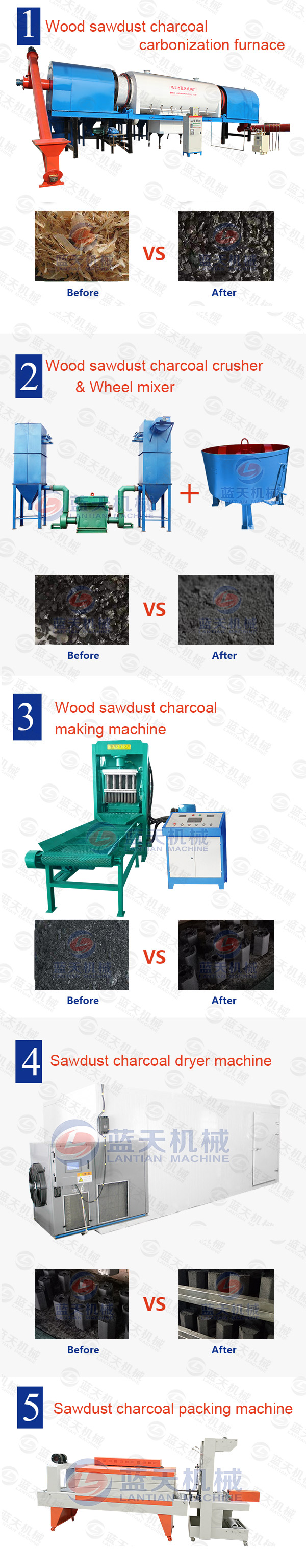 Product line of sawdust charcoal making machine
