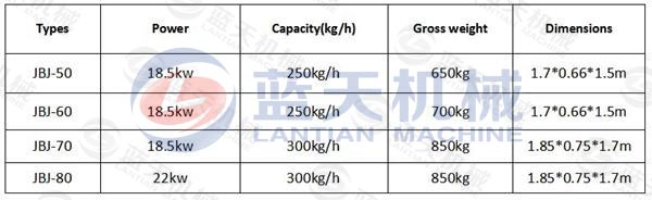 Parameter of Rice Husk Extruder Machine