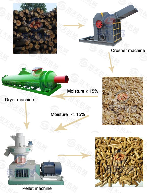 Product Lines of Wood Sawdust Pellet Machine