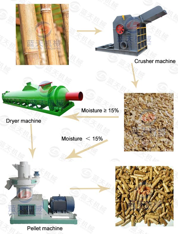 Product Line of Bamboo Pellet Machine