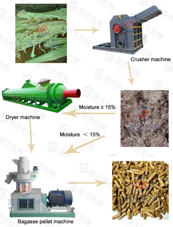 Product Line of Bagasse Pellet Machine