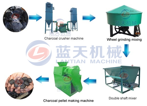 Product Line of Charcoal Pellet Making Machine